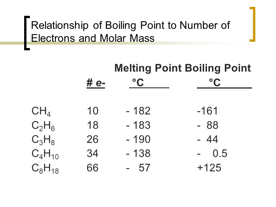 Relationship of Boiling Point to Number of Electrons and Molar Mass Melting Point Boiling Point # e- °C °C CH 4 10 - 182-161 C 2 H 6 18 - 183- 88 C 3 H 8 26 - 190- 44 C 4 H 10 34 - 138- 0.5 C 8 H 18 66 - 57+125
