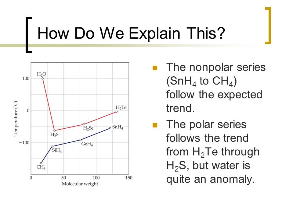 How Do We Explain This.The nonpolar series (SnH 4 to CH 4 ) follow the expected trend.