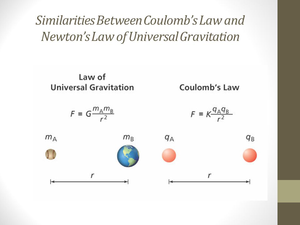 Similarities Between Coulomb's Law and Newton's Law of Universal Gravitation