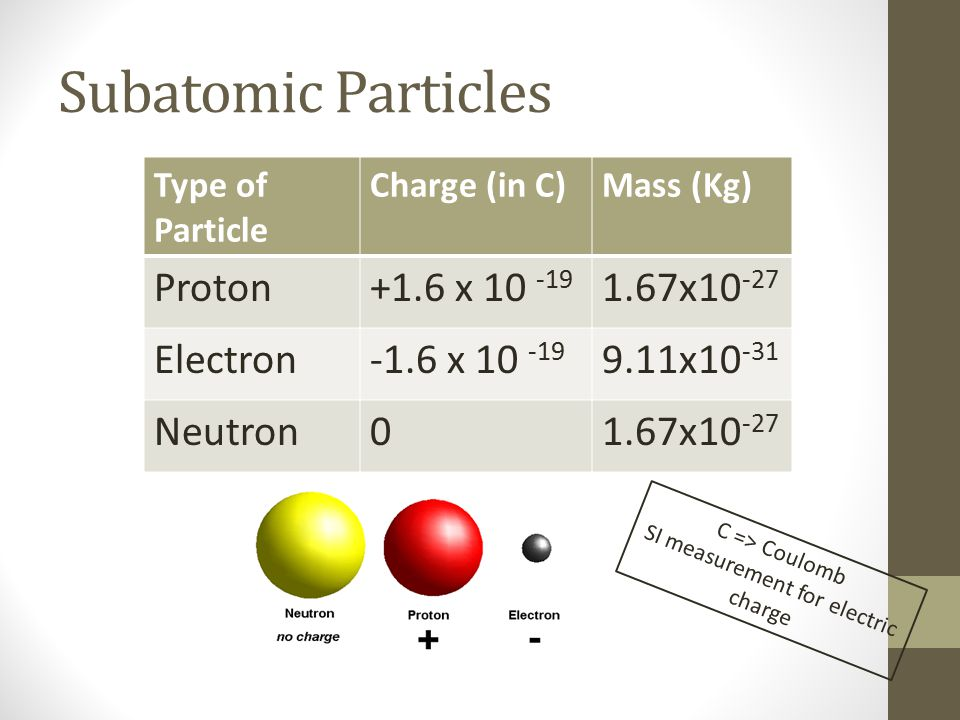 Subatomic Particles Type of Particle Charge (in C)Mass (Kg) Proton+1.6 x 10 -19 1.67x10 -27 Electron-1.6 x 10 -19 9.11x10 -31 Neutron01.67x10 -27 C =>