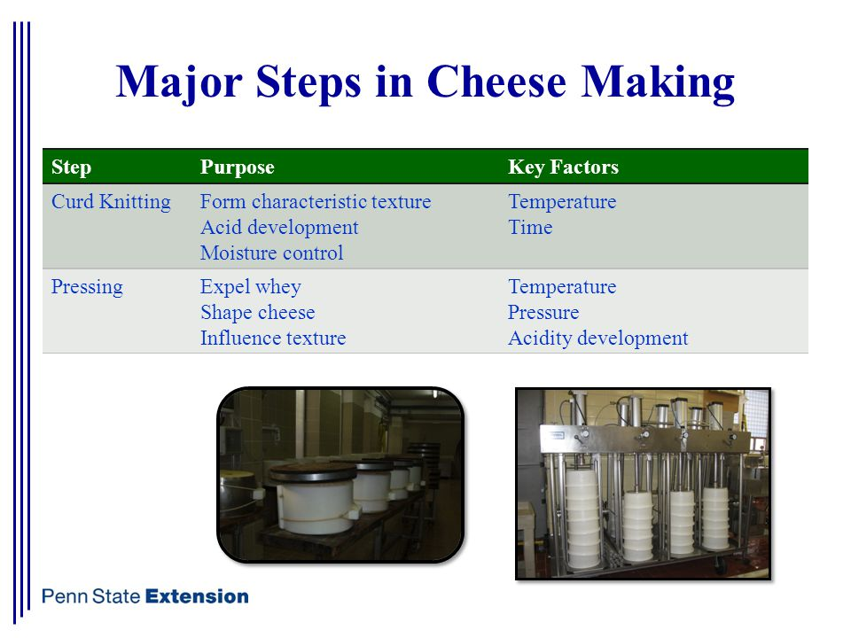 Major Steps in Cheese Making StepPurposeKey Factors Curd KnittingForm characteristic texture Acid development Moisture control Temperature Time PressingExpel whey Shape cheese Influence texture Temperature Pressure Acidity development
