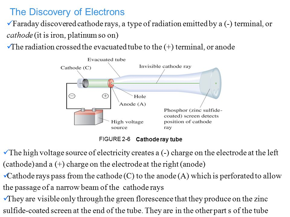 Cathode ray tube FIGURE 2-6 The Discovery of Electrons Faraday discovered cathode rays, a type of radiation emitted by a (-) terminal, or cathode (it