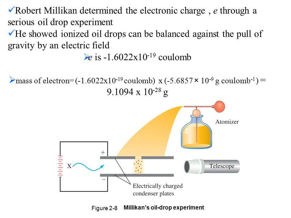 Millikan's oil-drop experiment Figure 2-8 Robert Millikan determined the electronic charge, e through a serious oil drop experiment He showed ionized