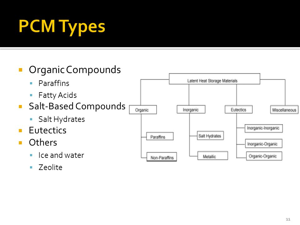  Organic Compounds  Paraffins  Fatty Acids  Salt-Based Compounds  Salt Hydrates  Eutectics  Others  Ice and water  Zeolite 11