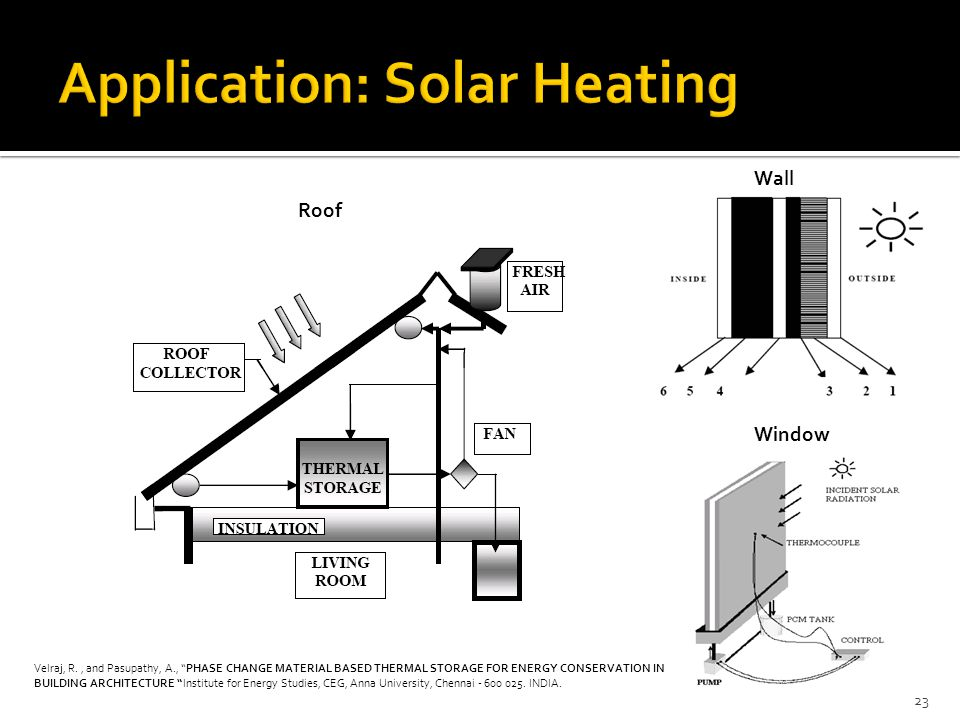 """23 Roof Wall Window Velraj, R., and Pasupathy, A., """"PHASE CHANGE MATERIAL BASED THERMAL STORAGE FOR ENERGY CONSERVATION IN BUILDING ARCHITECTURE """"Inst"""