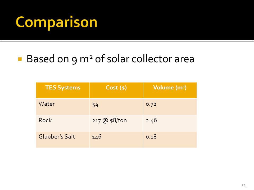 24  Based on 9 m 2 of solar collector area TES SystemsCost ($)Volume (m 3 ) Water540.72 Rock217 @ $8/ton2.46 Glauber's Salt1460.18