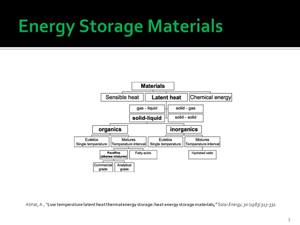 """3 Abhat, A., """"Low temperature latent heat thermal energy storage: heat energy storage materials,"""" Solar Energy, 30 (1983) 313-332."""