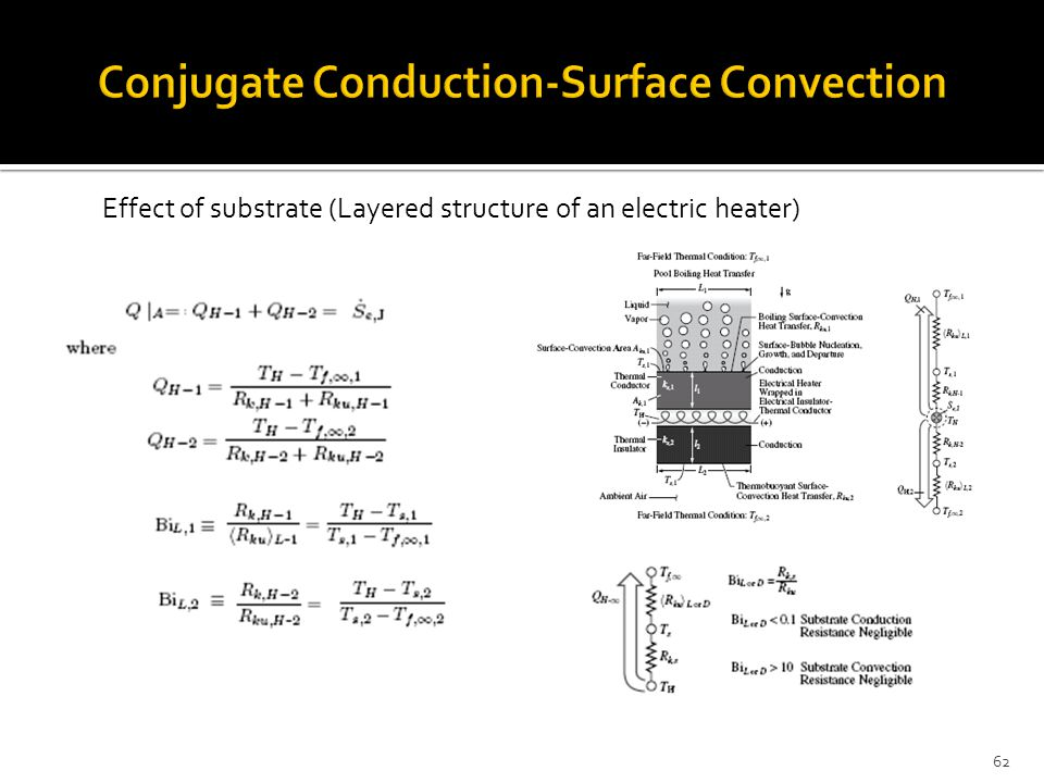 62 Effect of substrate (Layered structure of an electric heater)