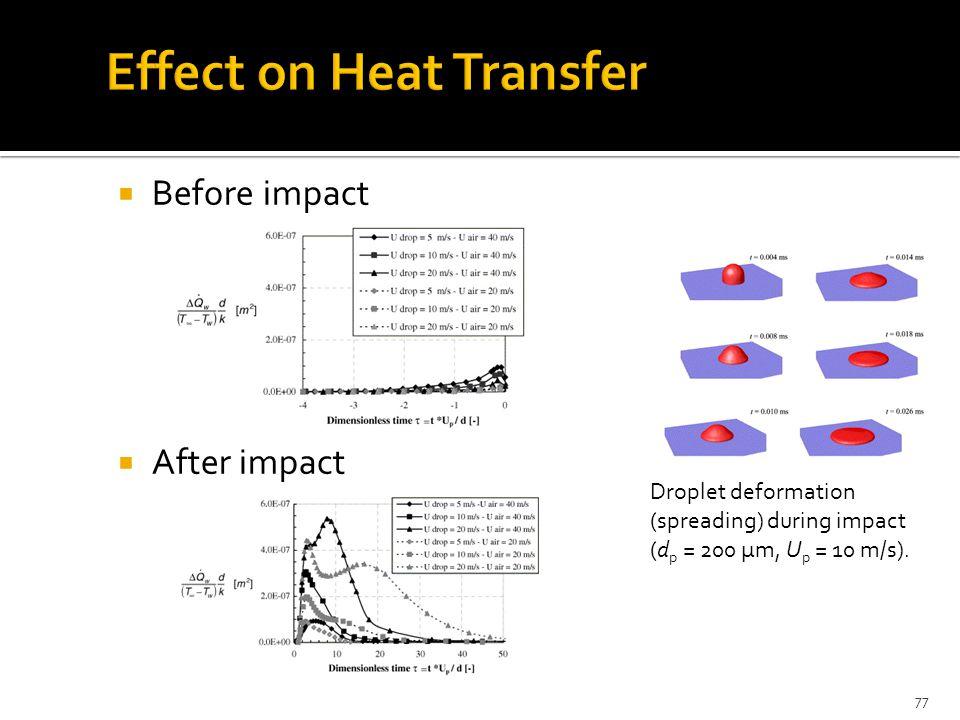 Droplet deformation (spreading) during impact (d p = 200 μm, U p = 10 m/s).