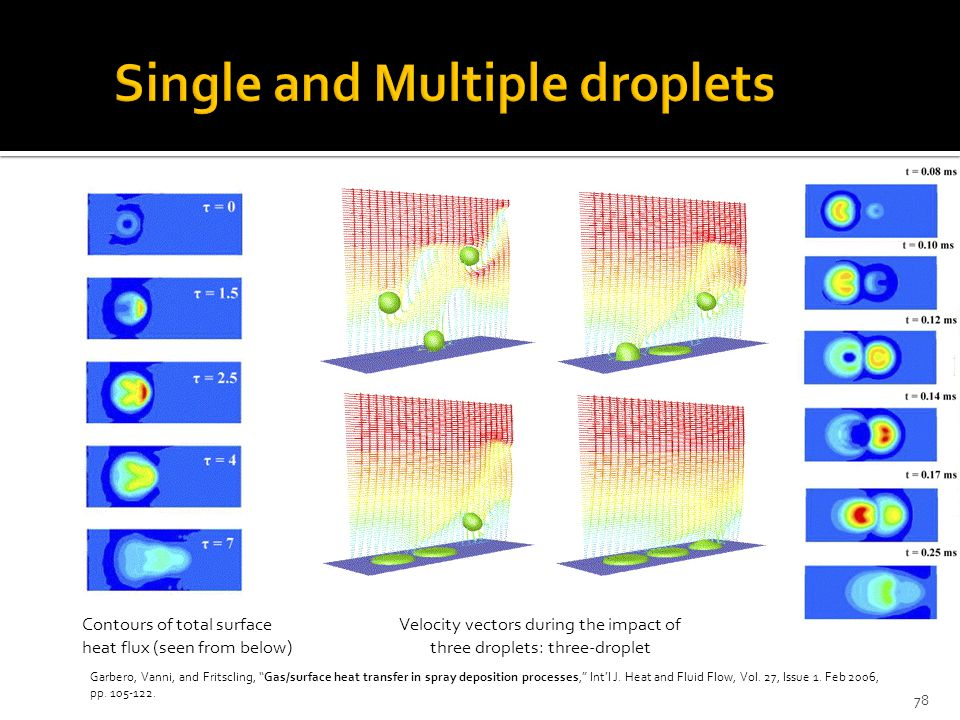 Contours of total surface heat flux (seen from below) Velocity vectors during the impact of three droplets: three-droplet Garbero, Vanni, and Fritscling, Gas/surface heat transfer in spray deposition processes, Int'l J.
