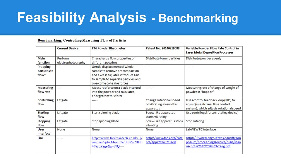 Feasibility Analysis - Benchmarking