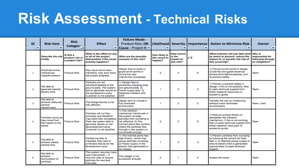 Risk Assessment - Technical Risks