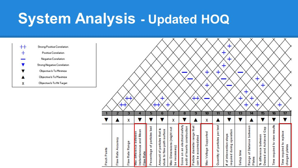 System Analysis - Updated HOQ