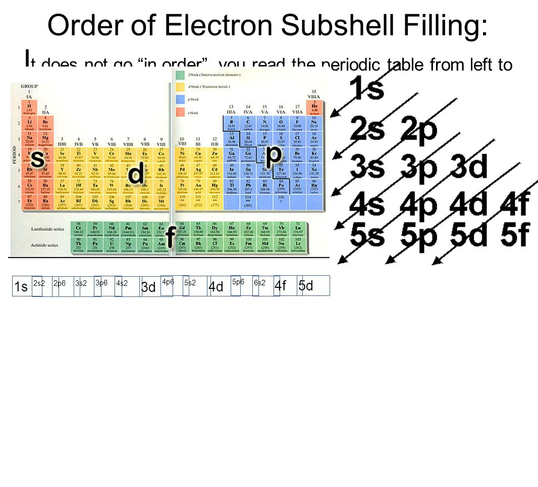 Order of Electron Subshell Filling: I t does not go in order , you read the periodic table from left to right.
