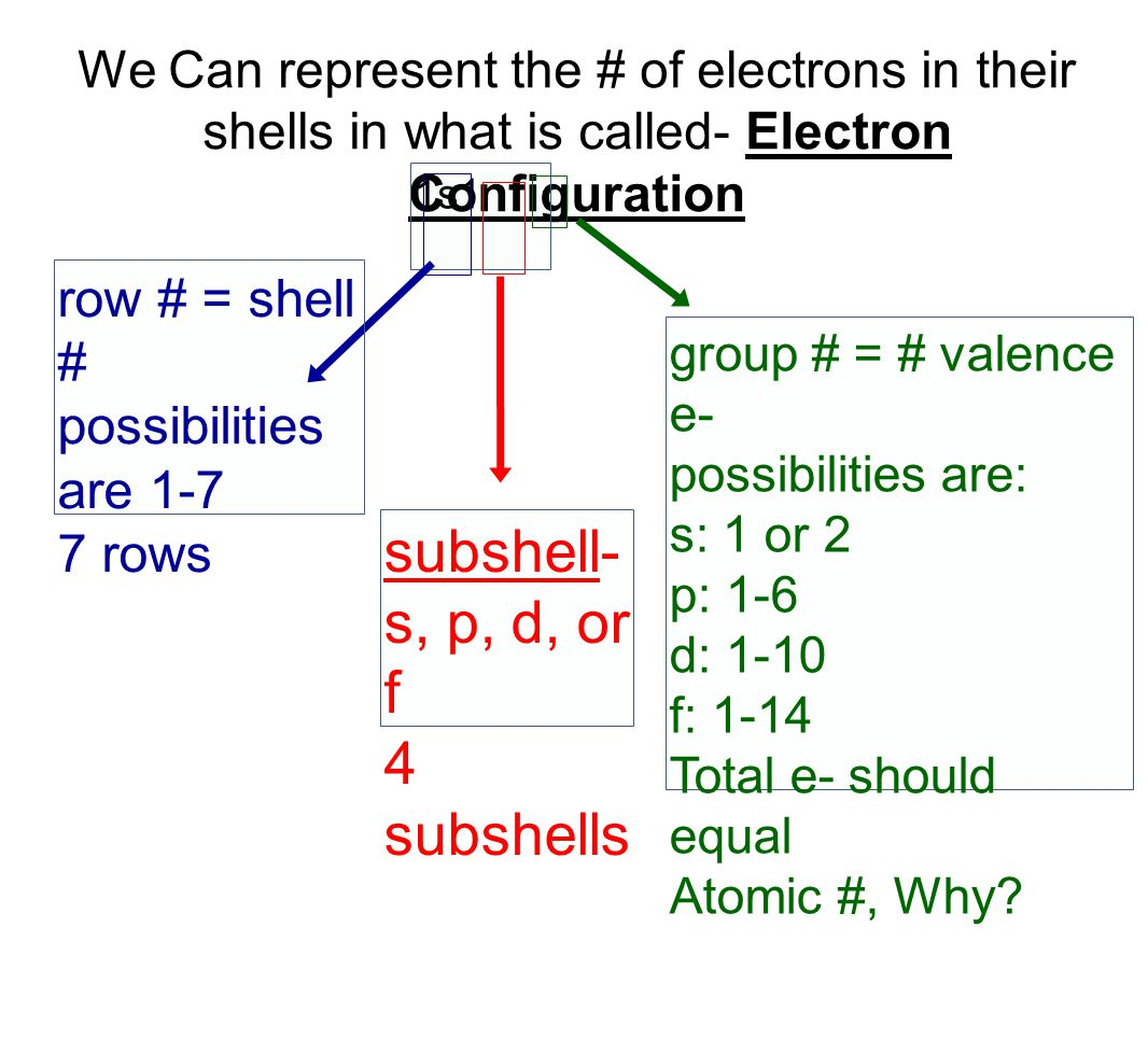 We Can represent the # of electrons in their shells in what is called- Electron Configuration 1s1 row # = shell # possibilities are 1-7 7 rows subshell- s, p, d, or f 4 subshells group # = # valence e- possibilities are: s: 1 or 2 p: 1-6 d: 1-10 f: 1-14 Total e- should equal Atomic #, Why