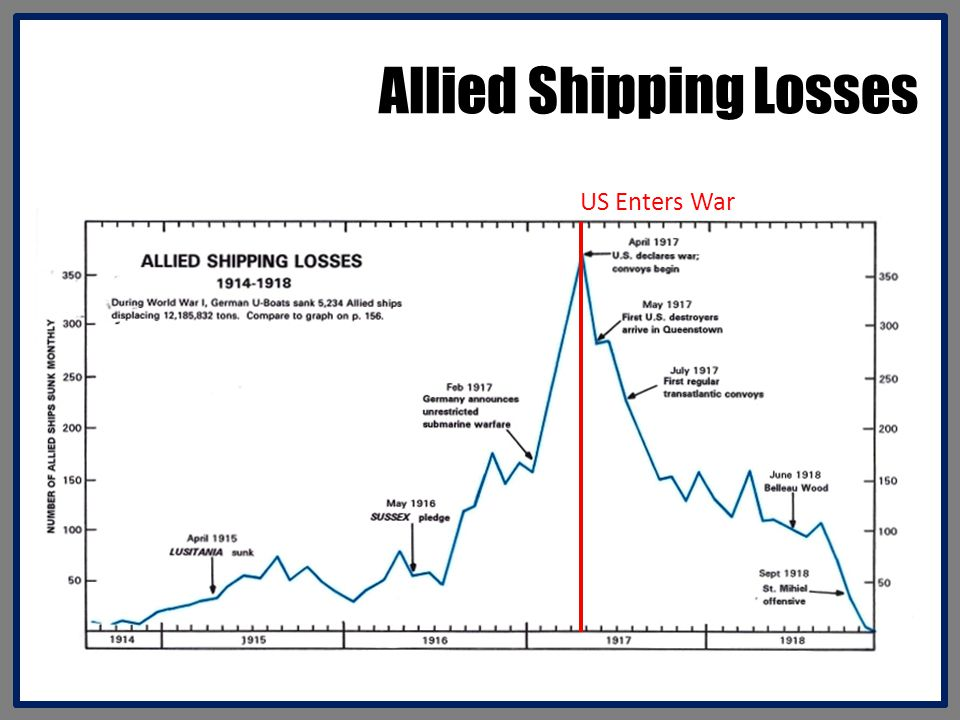 Allied Shipping Losses US Enters War