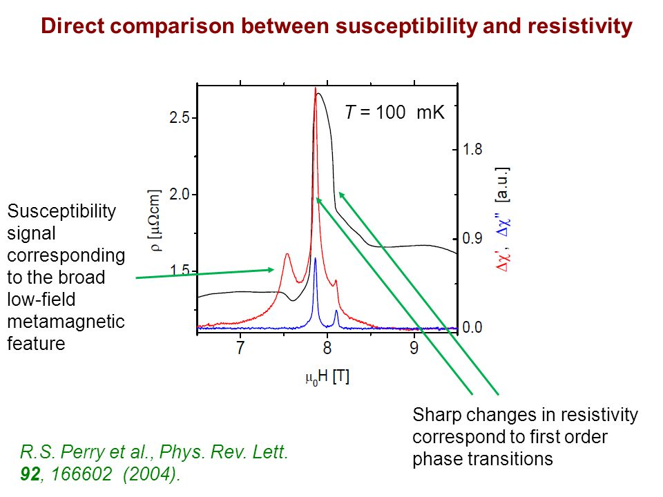 Direct comparison between susceptibility and resistivity Sharp changes in resistivity correspond to first order phase transitions Susceptibility signal corresponding to the broad low-field metamagnetic feature T = 100 mK R.S.