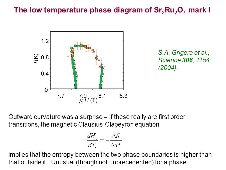 The low temperature phase diagram of Sr 3 Ru 2 O 7 mark I S.A.