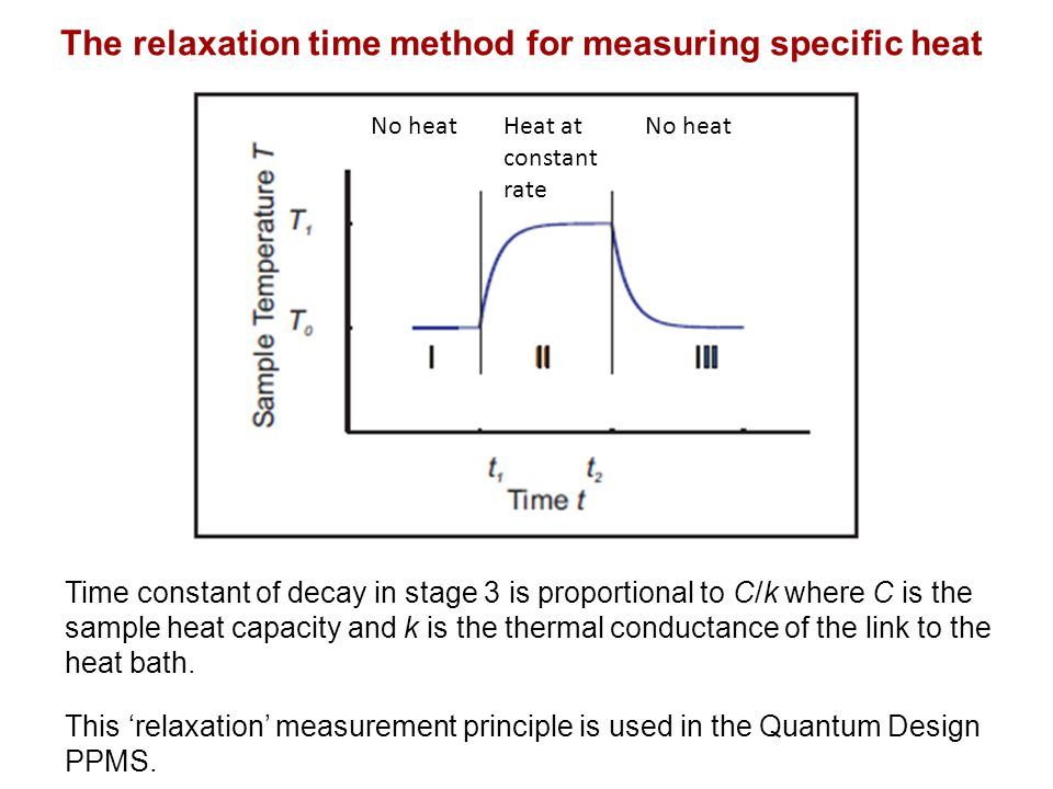 Time constant of decay in stage 3 is proportional to C/k where C is the sample heat capacity and k is the thermal conductance of the link to the heat bath.