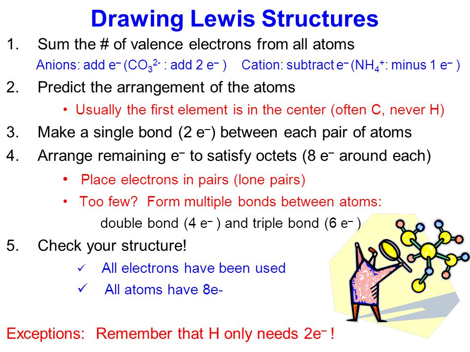 Lewis Structures: 2D Structures NH 3 CH 2 O CO 2 SO 2 CH 4
