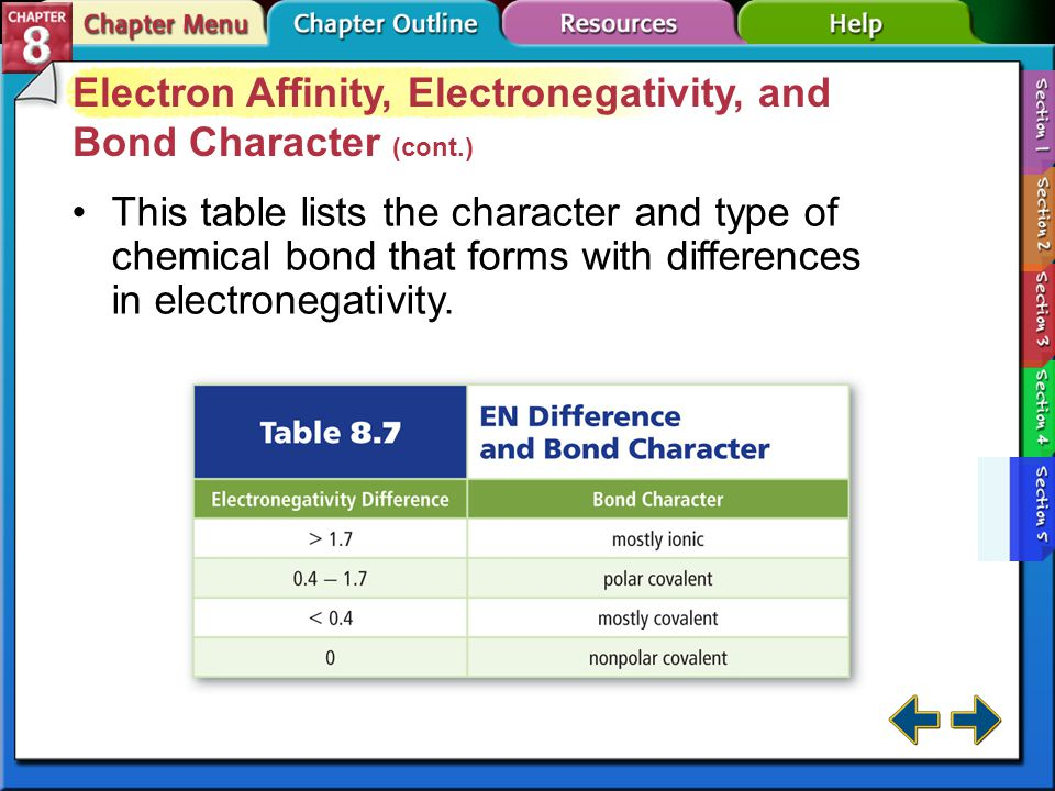 Section 8-5 Electron Affinity, Electronegativity, and Bond Character Electron affinity measures the tendency of an atom to accept an electron. Noble g