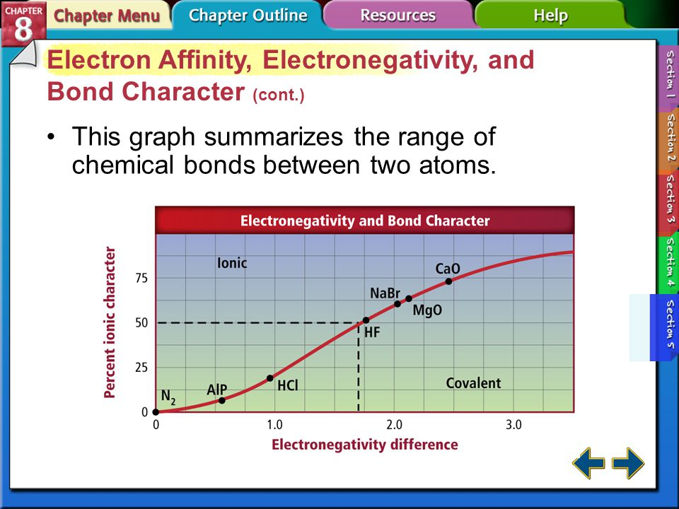 Section 8-5 Electron Affinity, Electronegativity, and Bond Character (cont.) Unequal sharing of electrons results in a polar covalent bond. polar cova