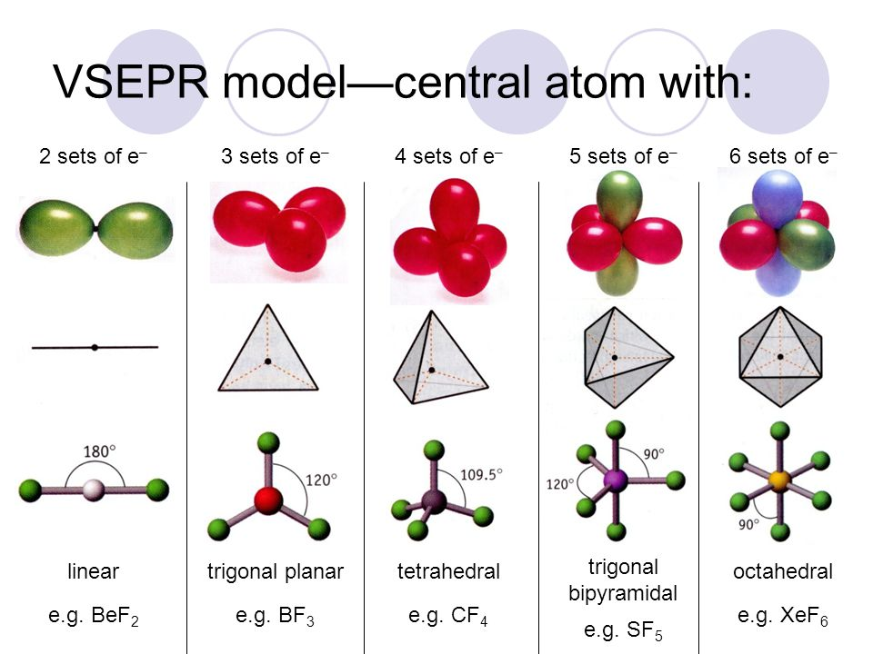 VSEPR model—central atom with: 2 sets of e – linear e.g. BeF 2 3 sets of e – trigonal planar e.g. BF 3 4 sets of e – tetrahedral e.g. CF 4 5 sets of e