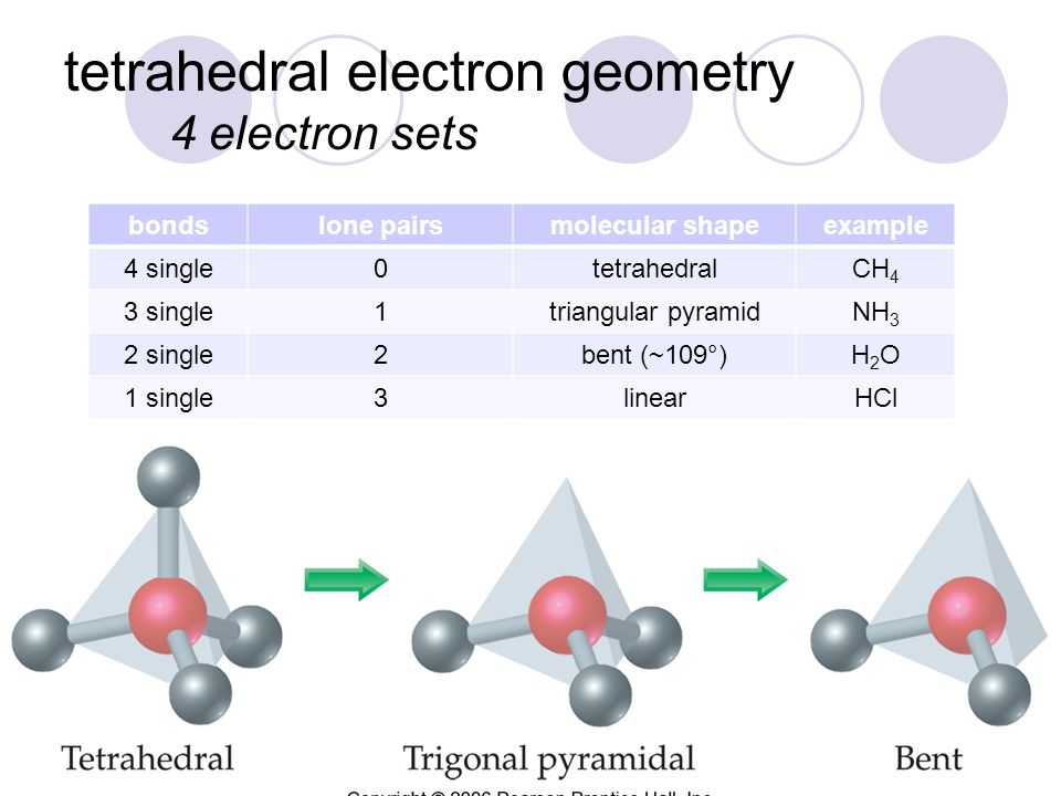 tetrahedral electron geometry 4 electron sets bondslone pairsmolecular shapeexample 4 single0tetrahedralCH 4 3 single1triangular pyramidNH 3 2 single2