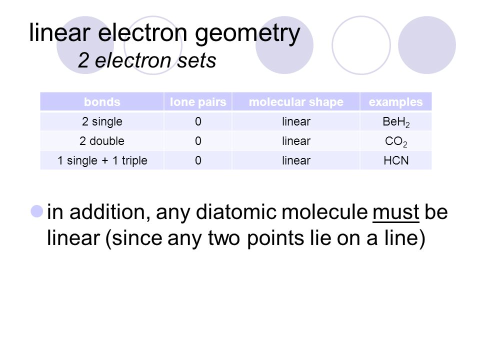 linear electron geometry 2 electron sets bondslone pairsmolecular shapeexamples 2 single0linearBeH 2 2 double0linearCO 2 1 single + 1 triple0linearHCN