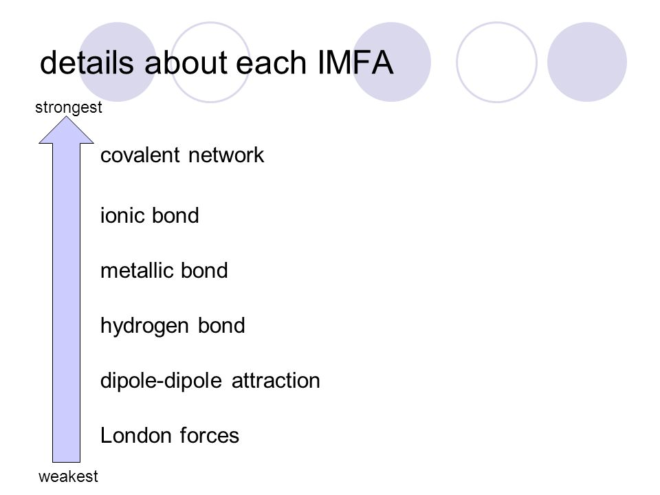 details about each IMFA strongest weakest London forces dipole-dipole attraction hydrogen bond metallic bond ionic bond covalent network