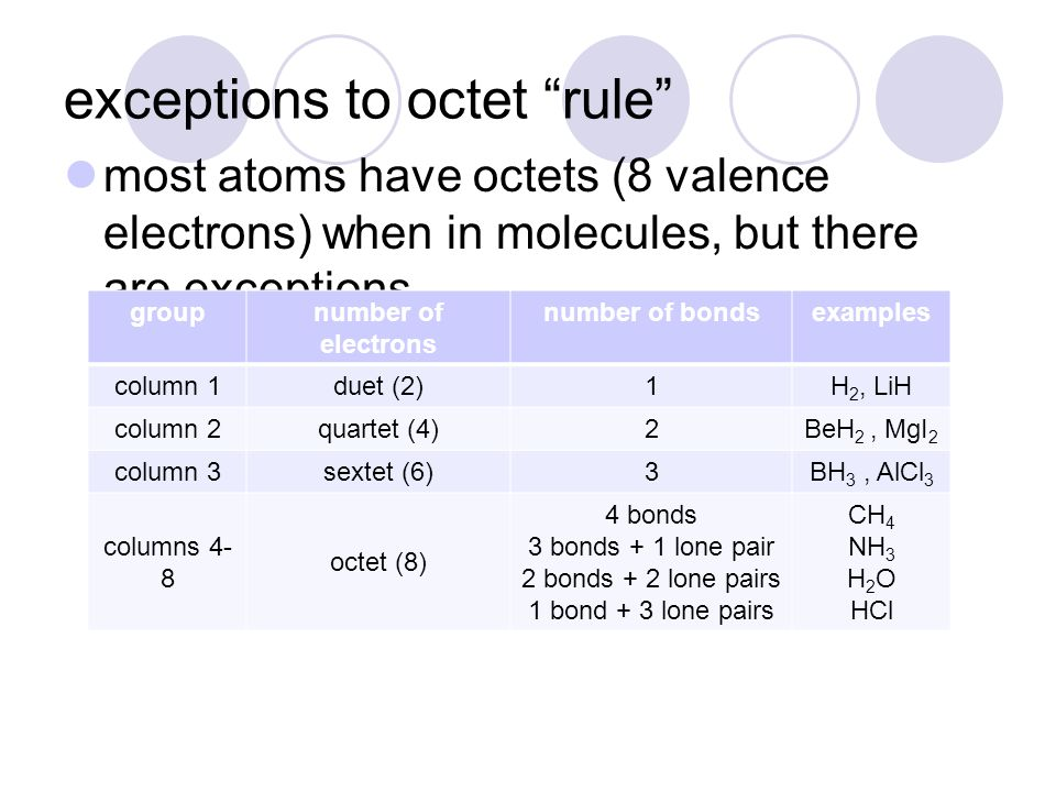 "exceptions to octet ""rule"" most atoms have octets (8 valence electrons) when in molecules, but there are exceptions groupnumber of electrons number of"