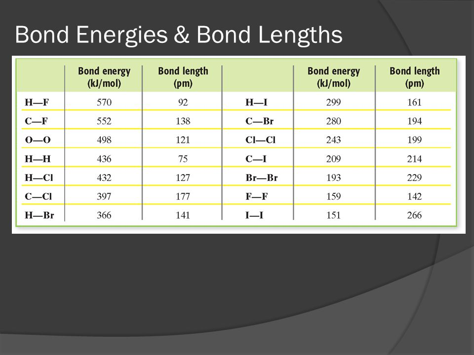 Bond Energies & Bond Lengths
