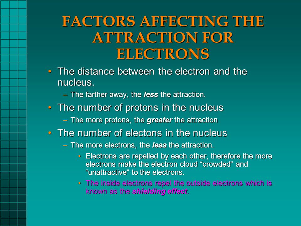The distance between the electron and the nucleus.The distance between the electron and the nucleus.