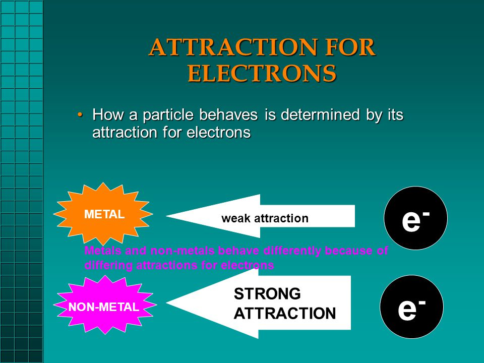 ATTRACTION FOR ELECTRONS How a particle behaves is determined by its attraction for electronsHow a particle behaves is determined by its attraction for electrons e-e- METAL NON-METAL weak attraction STRONG ATTRACTION e-e- Metals and non-metals behave differently because of differing attractions for electrons