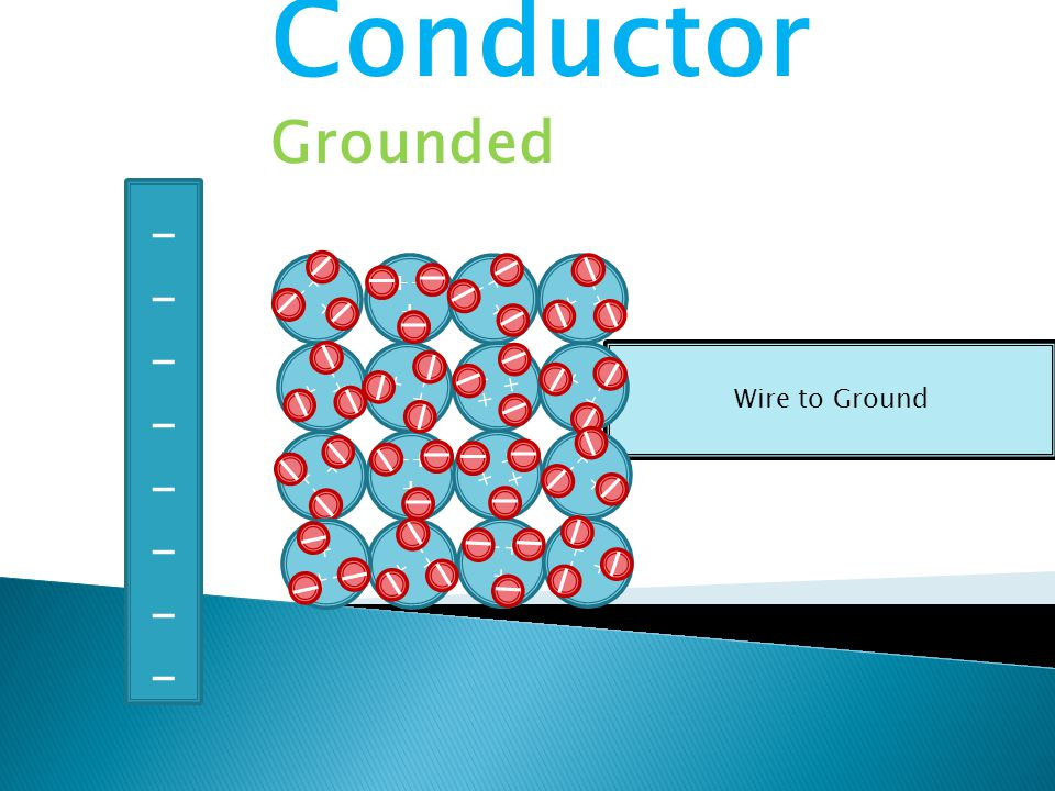 Wire to Ground ++ + - - - - - - - - - - - - - - - - - - - - - - - - - - - - - - - - - - - - - - - - - - - - - - - - ________________ Conductor Grounded