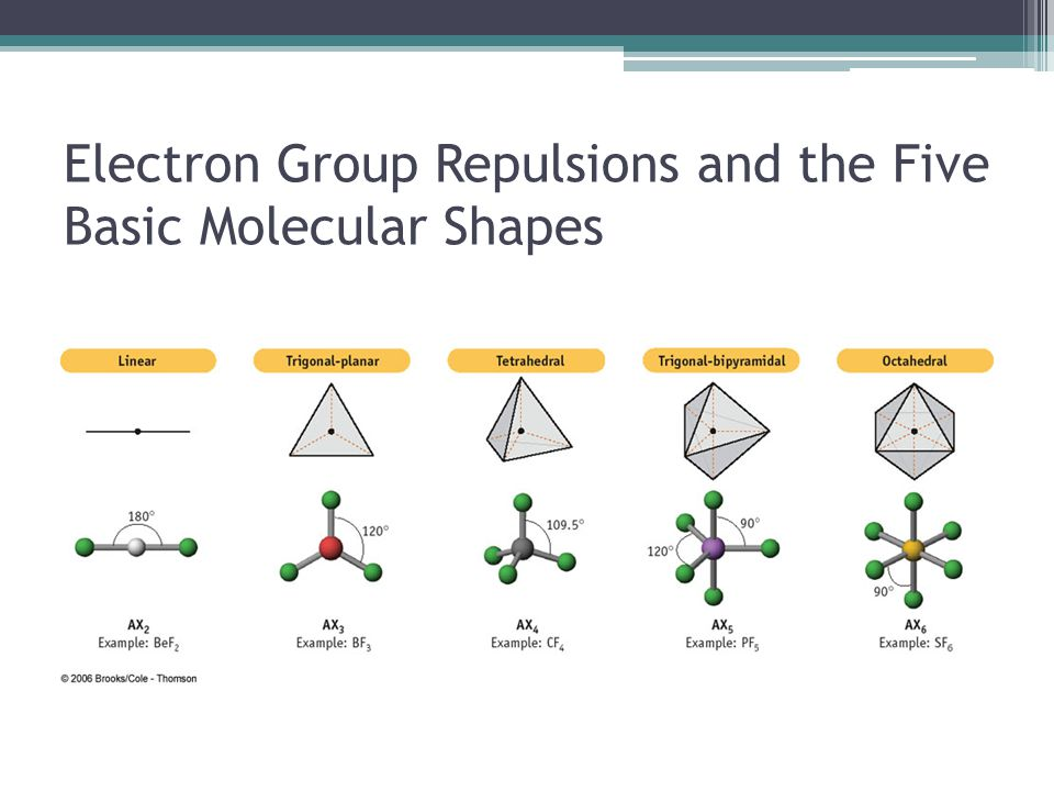 Factors Affecting Electron Repulsion (And therefore, Bond Angles!) Two factors that affect the amount of electron repulsion around an atom: ▫Multiple bonds  Exert a greater repulsive force on adjacent electron pairs than do single bonds  Result of higher electron density  Distorts basic geometry.