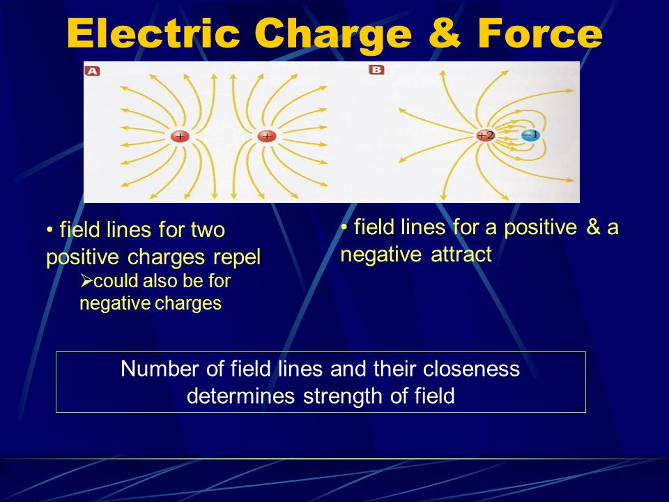 Electric Charge & Force Electric force acts through a field Electric field the region around a charged object in which other charged objects experience an electric force one way to show an electric field is by drawing electric field lines electric field lines point outward on a positive charge electric field lines point inward on a negative charge