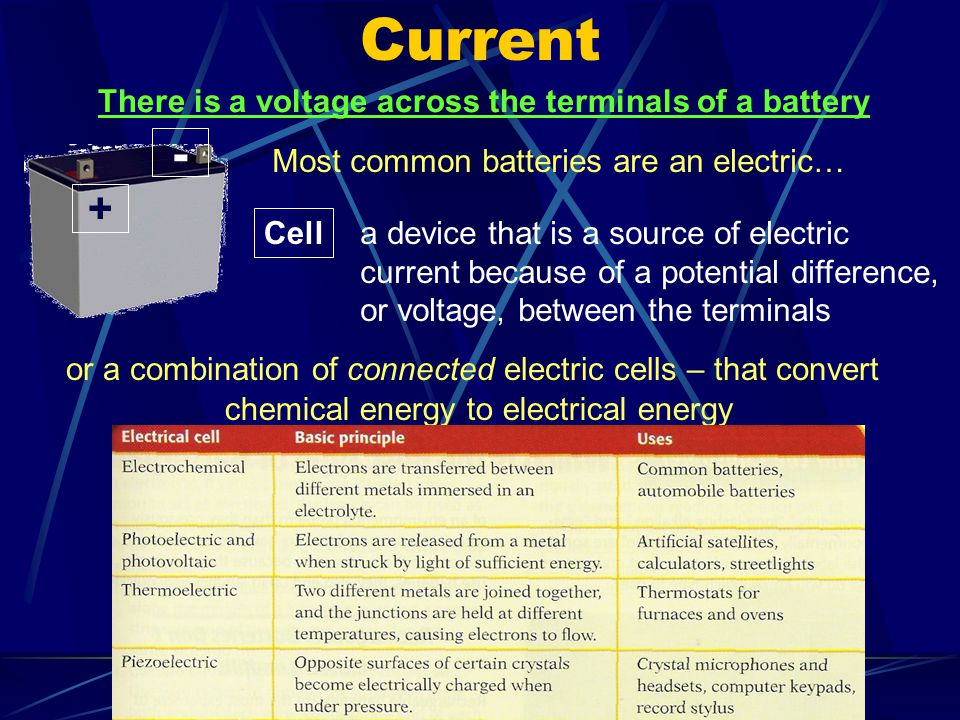 Current Potential difference is measured in volts Potential difference/ voltage the change in the electrical potential energy per unit charge this change occurs as a charge moves from one place to another in an electric field SI unit for potential difference is the volt, V