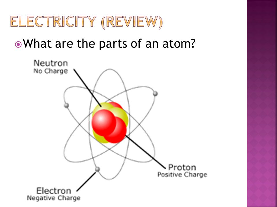  What are the parts of an atom
