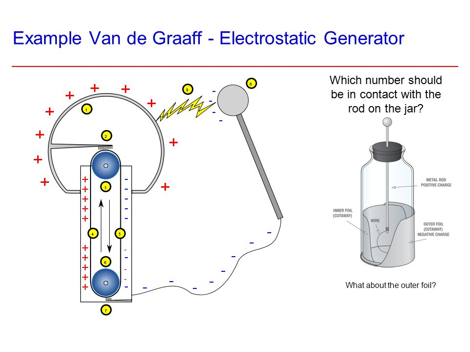Example Van de Graaff - Electrostatic Generator What about the outer foil.