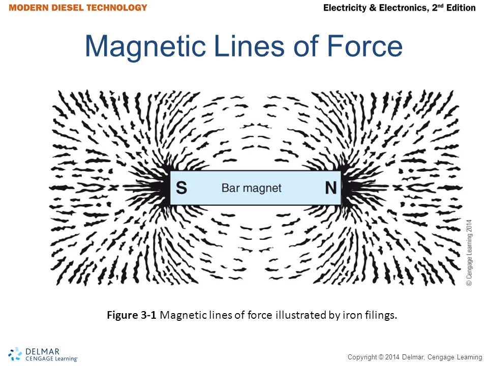 Copyright © 2014 Delmar, Cengage Learning Arrows Indicate Direction the North End of a Compass Will Point Figure 3-2 Directional arrows on magnetic lines of force indicate direction the North end of a compass needle would point when placed in the magnetic field.