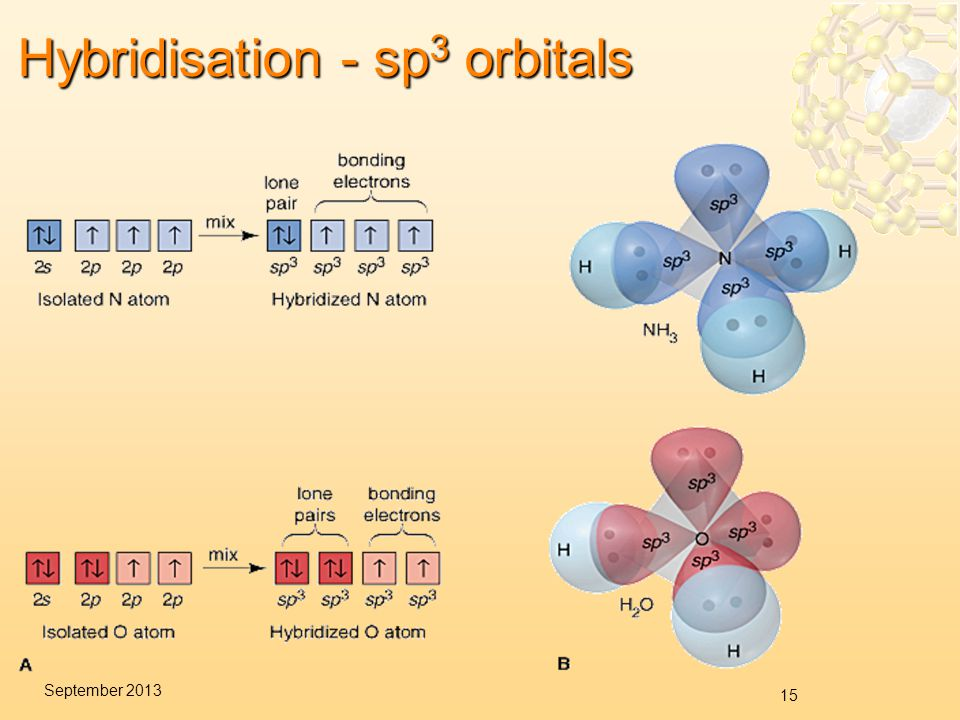 15 September 2013 Hybridisation - sp 3 orbitals