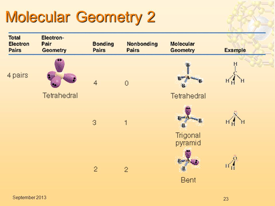 23 September 2013 Molecular Geometry 2