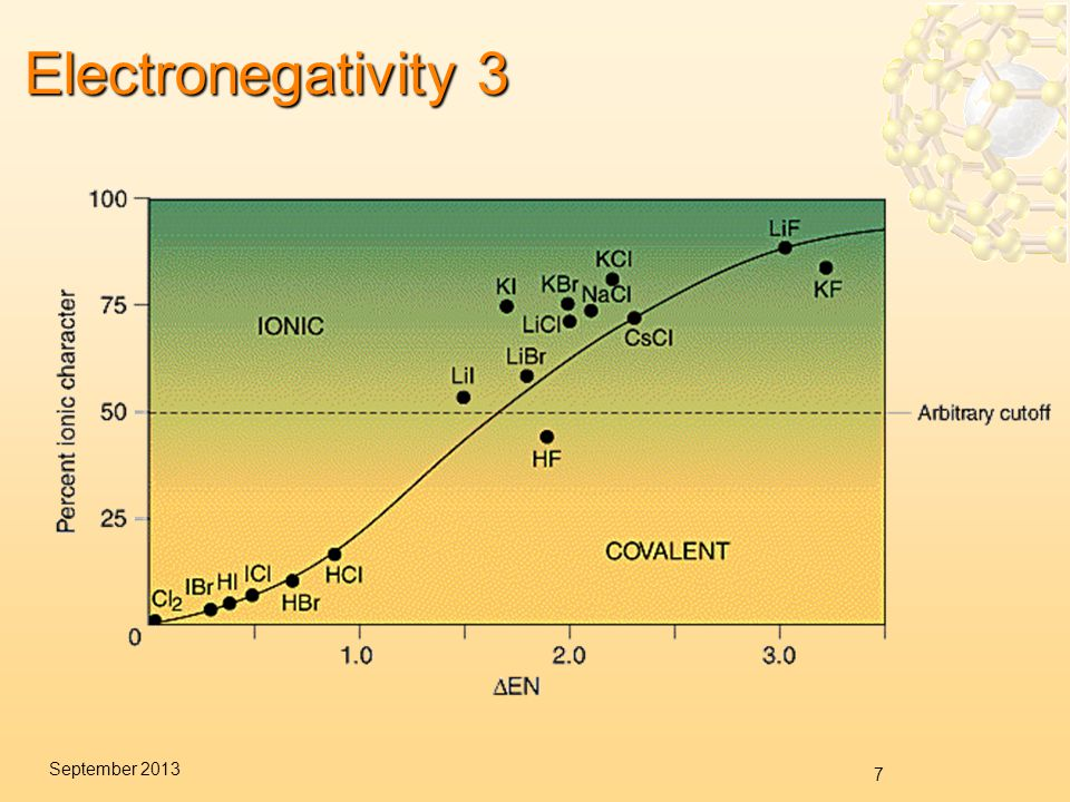 7 September 2013 Electronegativity 3