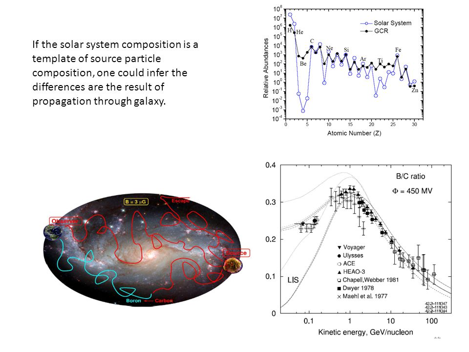 12 If the solar system composition is a template of source particle composition, one could infer the differences are the result of propagation through galaxy.