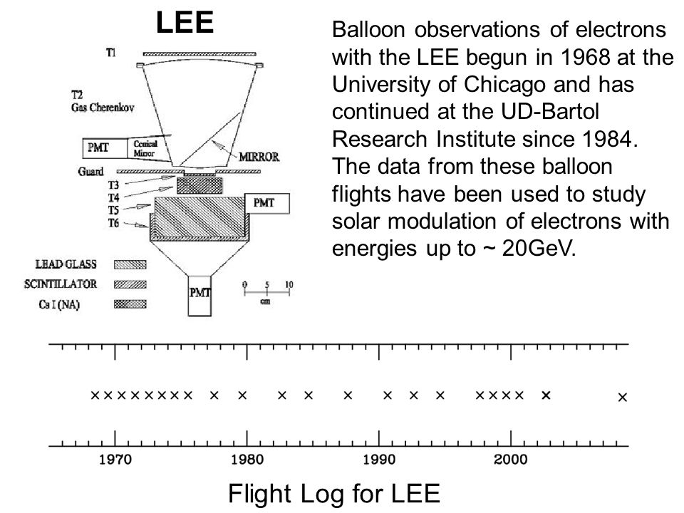 LEE Balloon observations of electrons with the LEE begun in 1968 at the University of Chicago and has continued at the UD-Bartol Research Institute since 1984.
