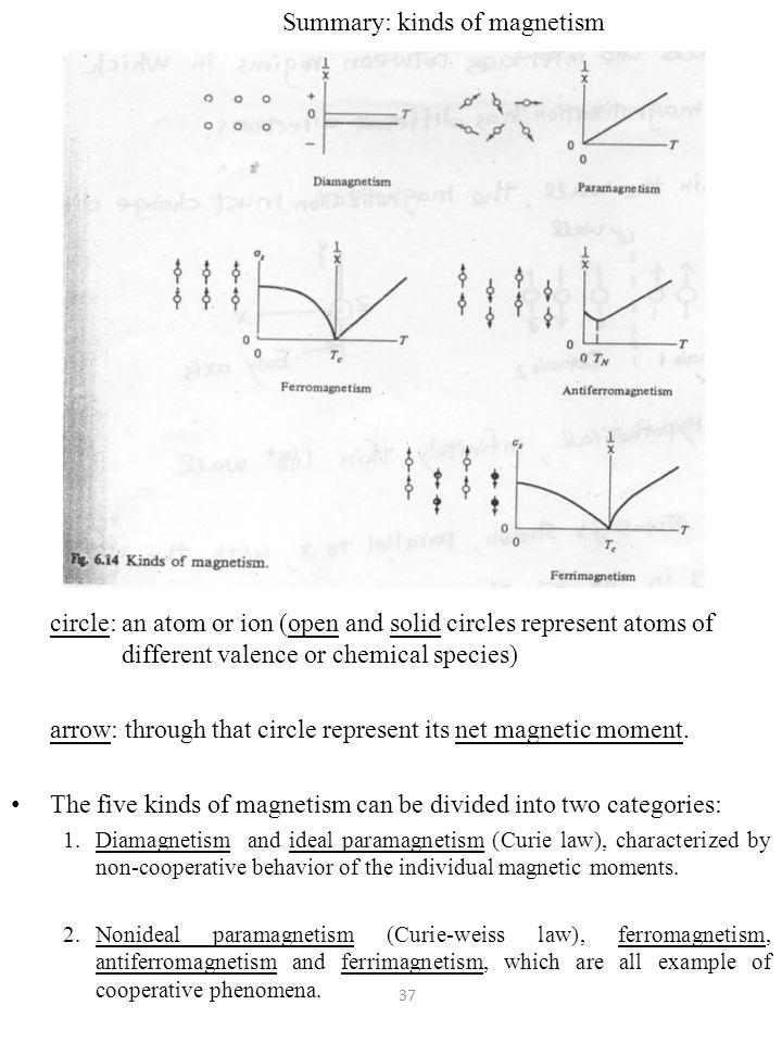 Summary: kinds of magnetism circle: an atom or ion (open and solid circles represent atoms of different valence or chemical species) arrow: through that circle represent its net magnetic moment.