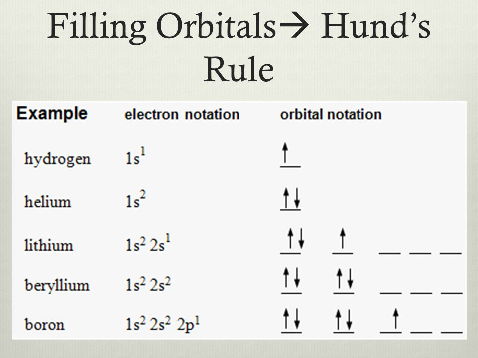 Filling Orbitals  Hund's Rule