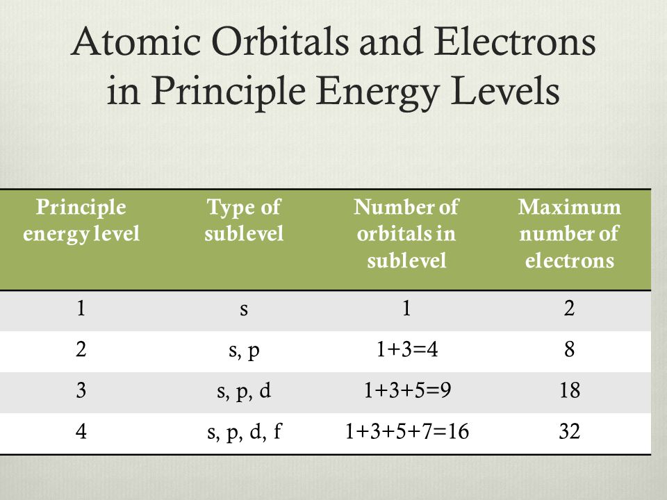 Electron Configuration  Determine the electron configuration for the following elements 1.