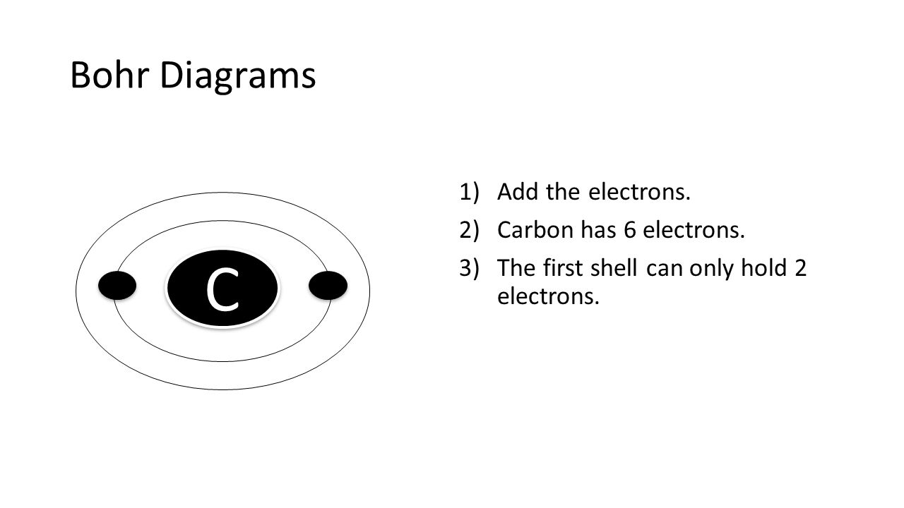 Bohr Diagrams 1)Add the electrons. 2)Carbon has 6 electrons. 3)The first shell can only hold 2 electrons. C C